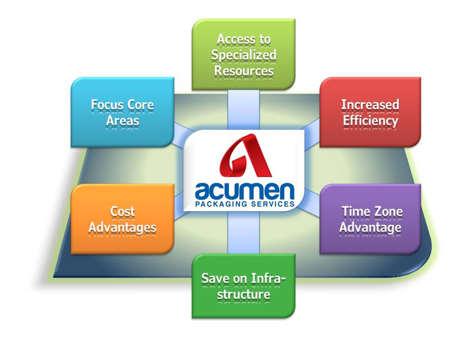 Resource oursourcing APS